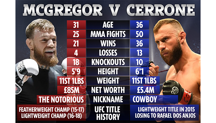 McGregor vs. Cerrone
